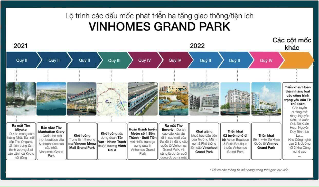 Dấu mốc phát triển hạ tầng Vinhomes Grand Park